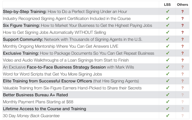Loan Signing System Notary Signing Agent Training Course Comparison Chart