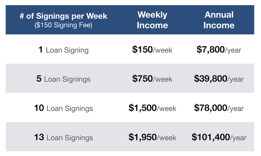 Income Potential of a Signing Agent